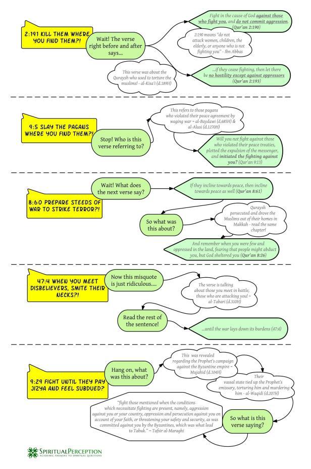 Quran flow chart